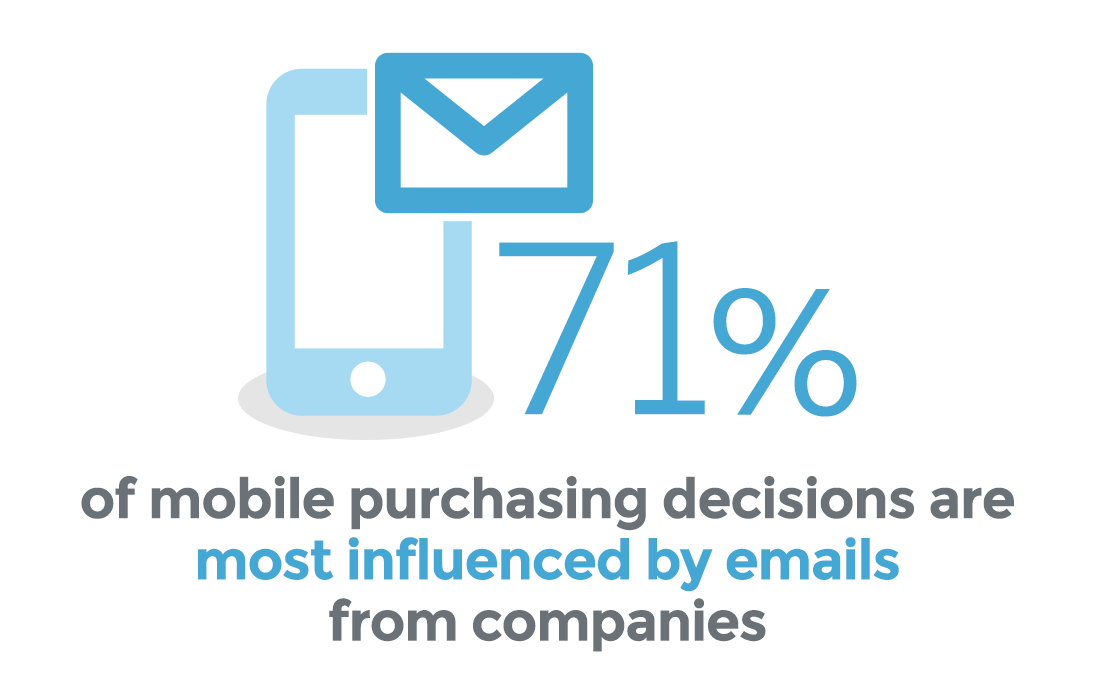 Email Influences