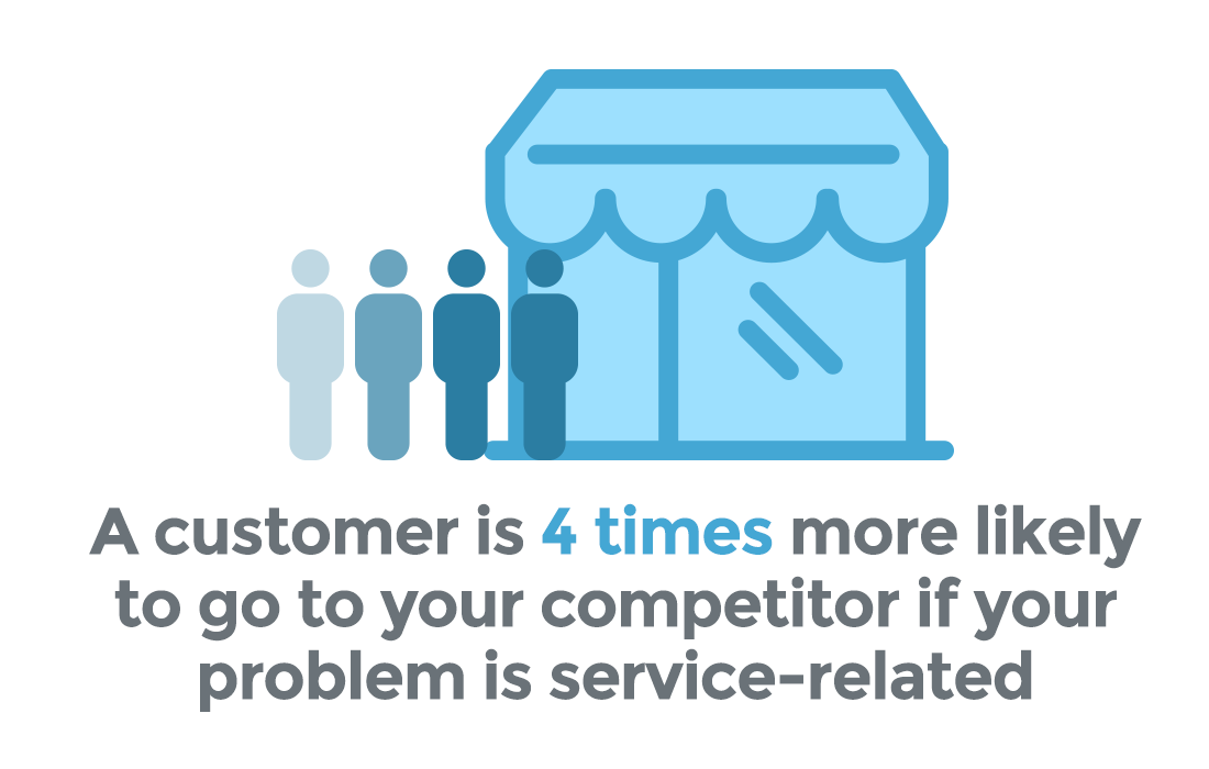 customer experiences statistics suggest a customer is 4 times more likely to go to your competitor if the problem is service-related