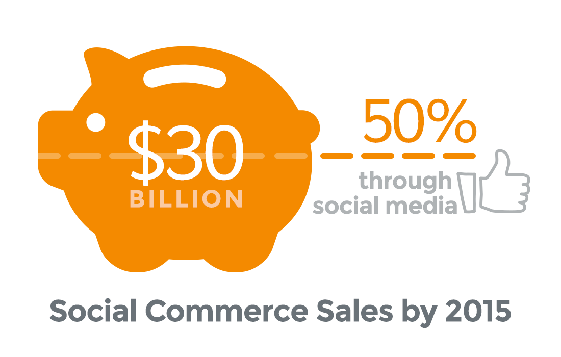 Social commerce sales